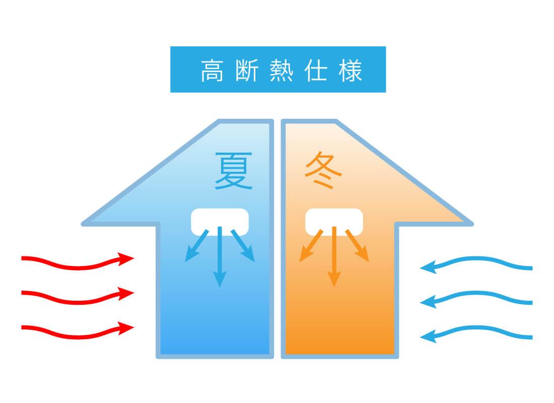 高性能断熱材を使用してある住宅のイメージ画像