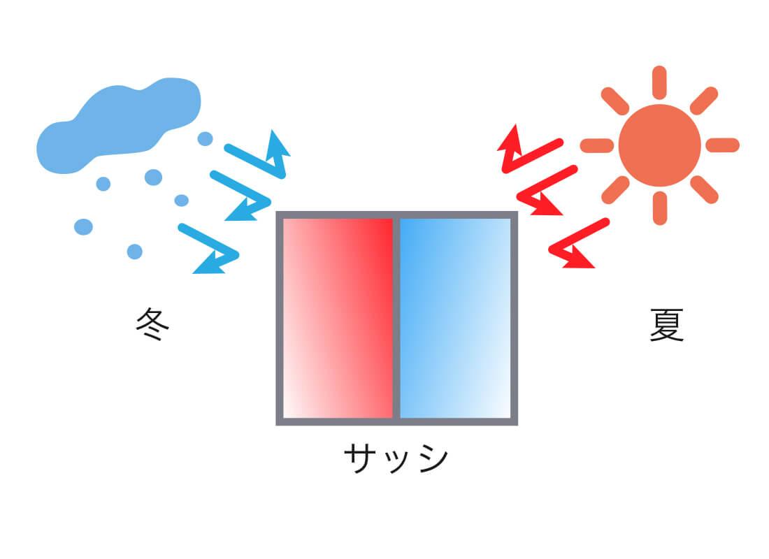 Low-E複層ガラスサッシのイメージ画像