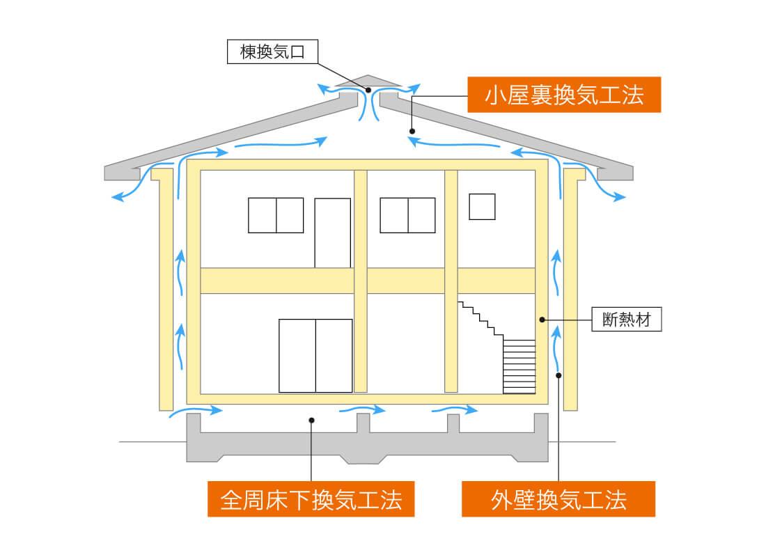 小屋裏部分の通気対策イメージ画像