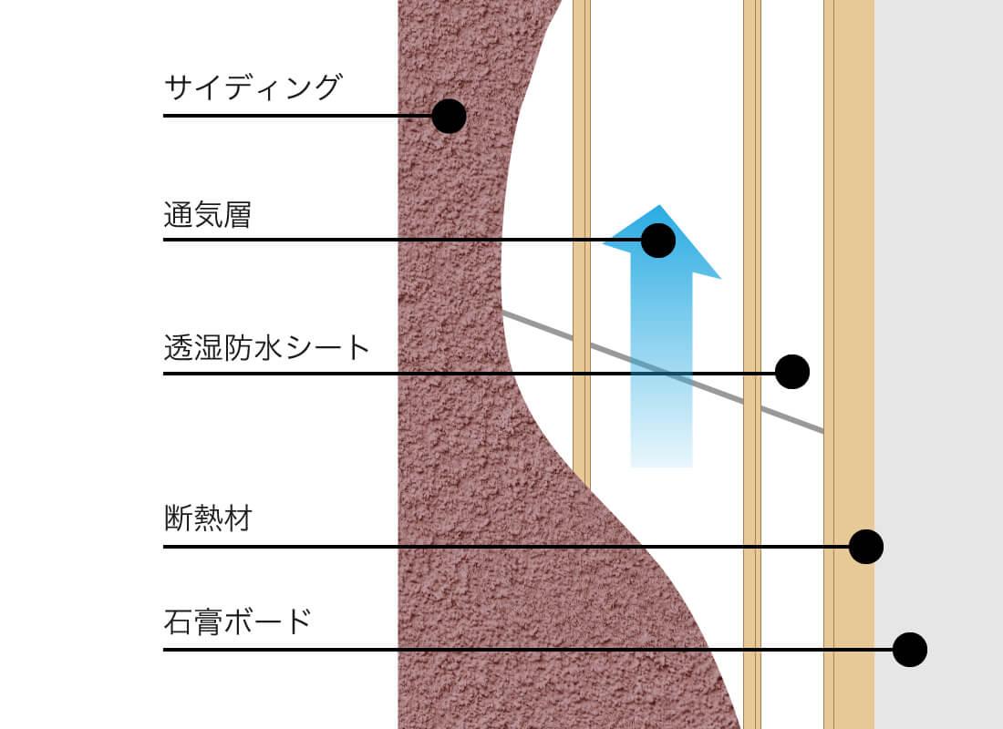 パッシブ通気構造のイメージ画像