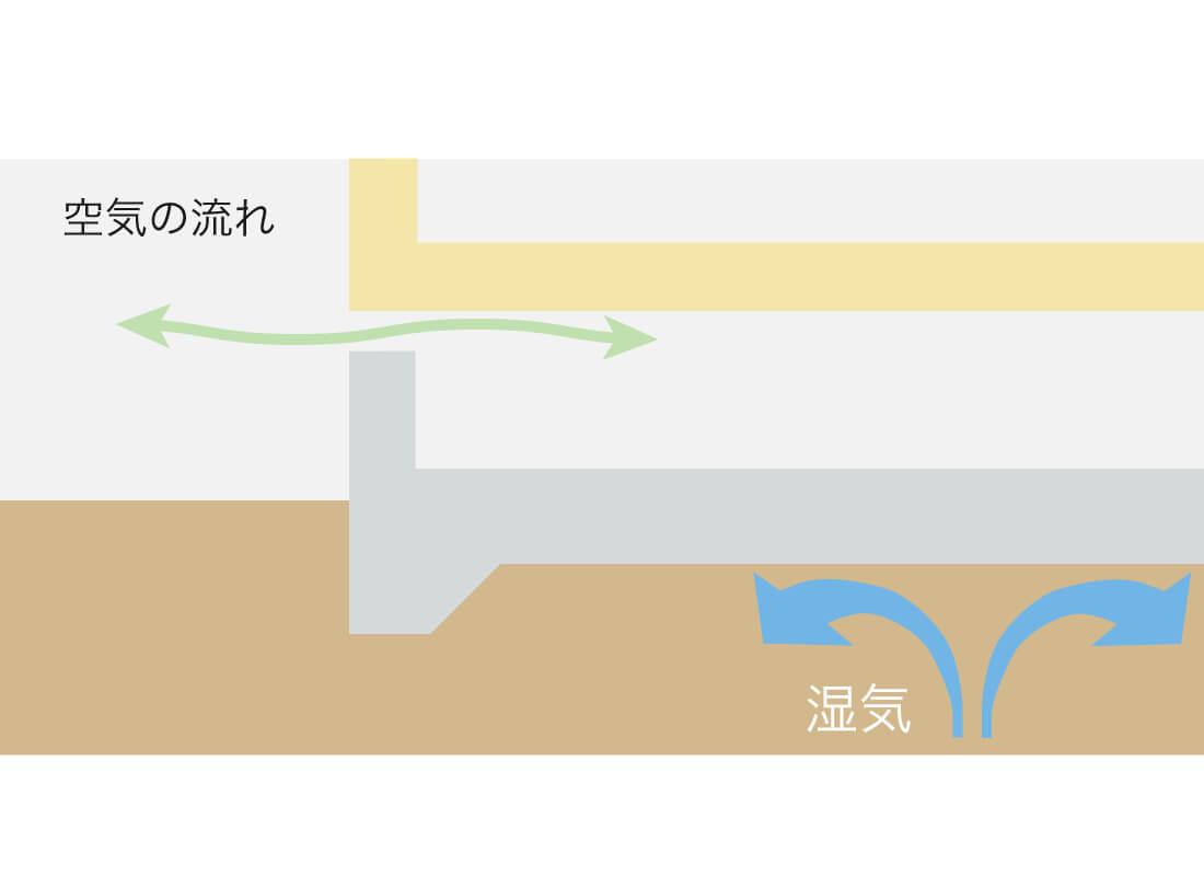 小屋裏部分の通気対策のイメージ画像
