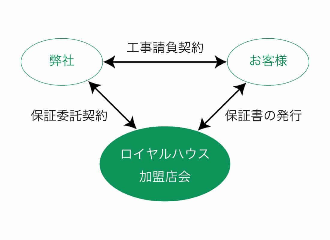 保証制度についてのイメージ画像